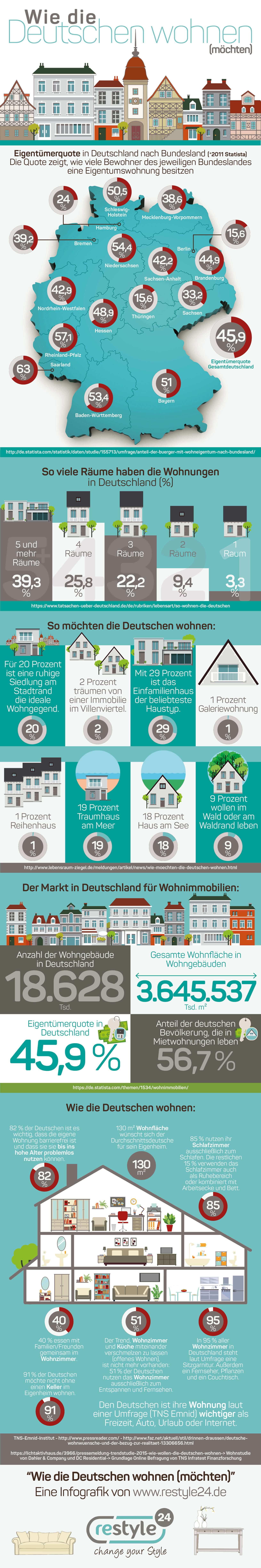infografik_wie_die_deutschen_wohnen_2-2